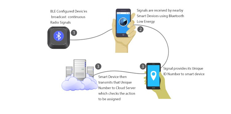 Bluetooth Devices - UUID Example