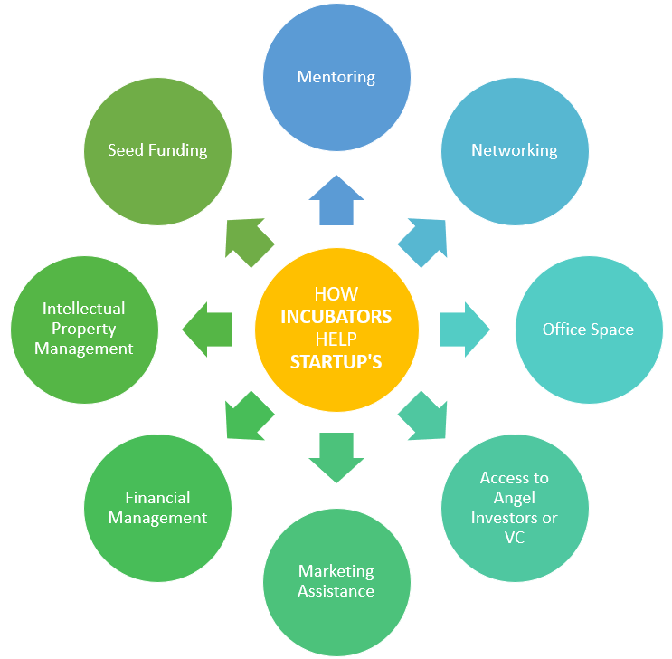 National Incubation Center (NIC)-Services Offered by Incubators